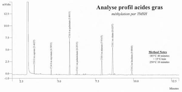 Analyse chromatographique