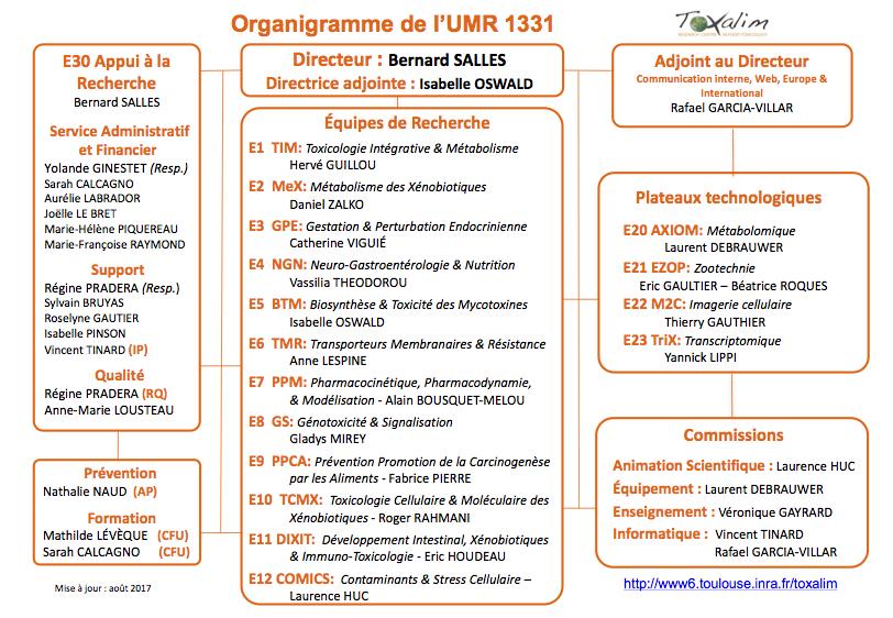 organigramme toxalim_V10_201708_image