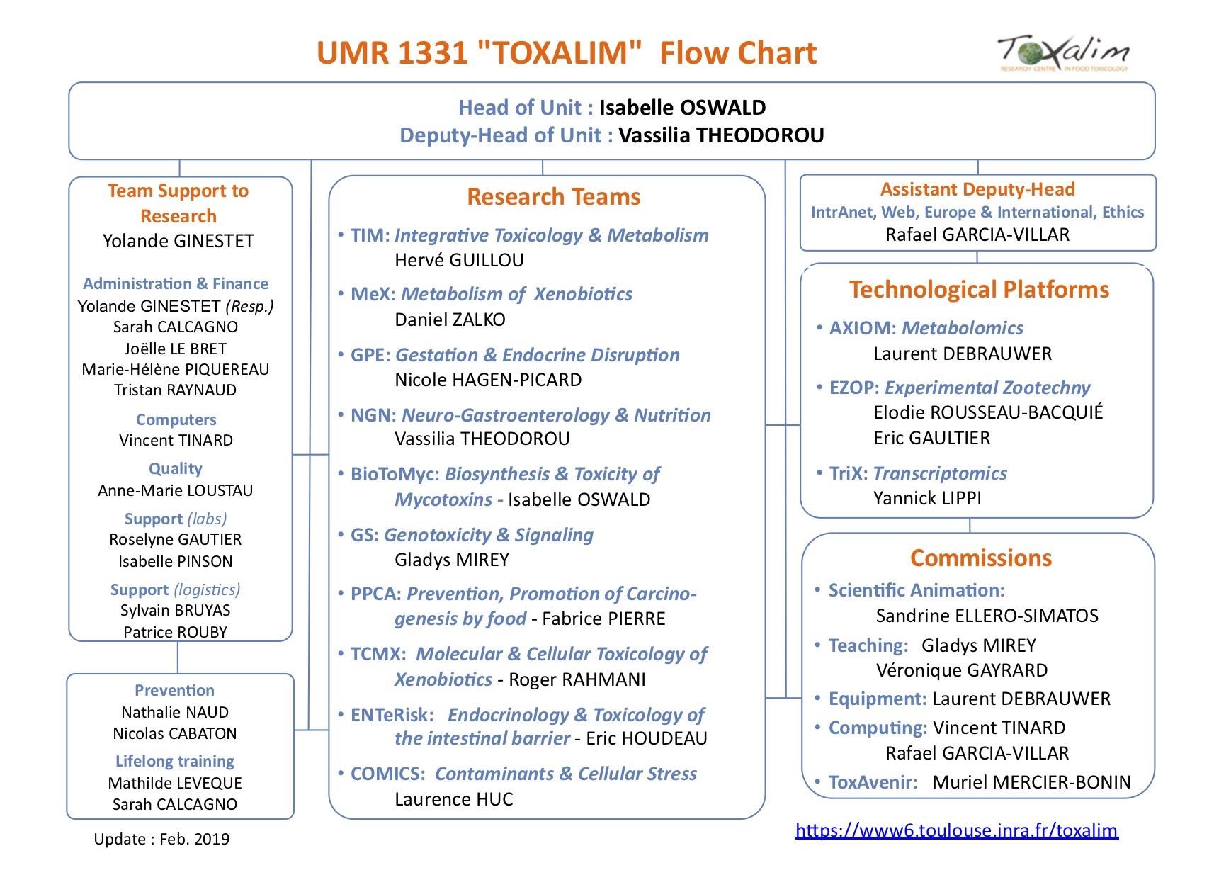 toxalim organisation flowchart_V14_201809