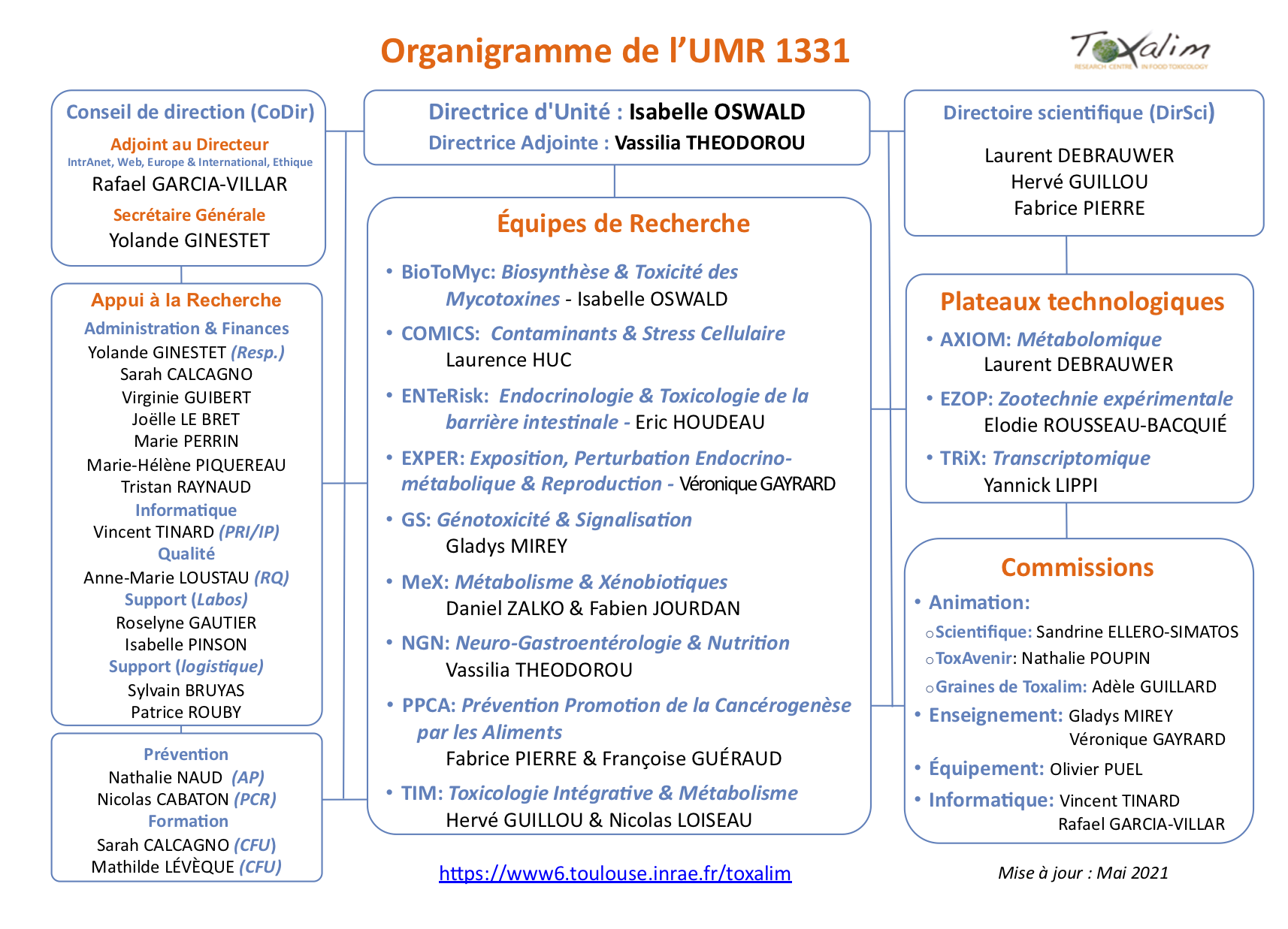 organigramme toxalim_V17_202105