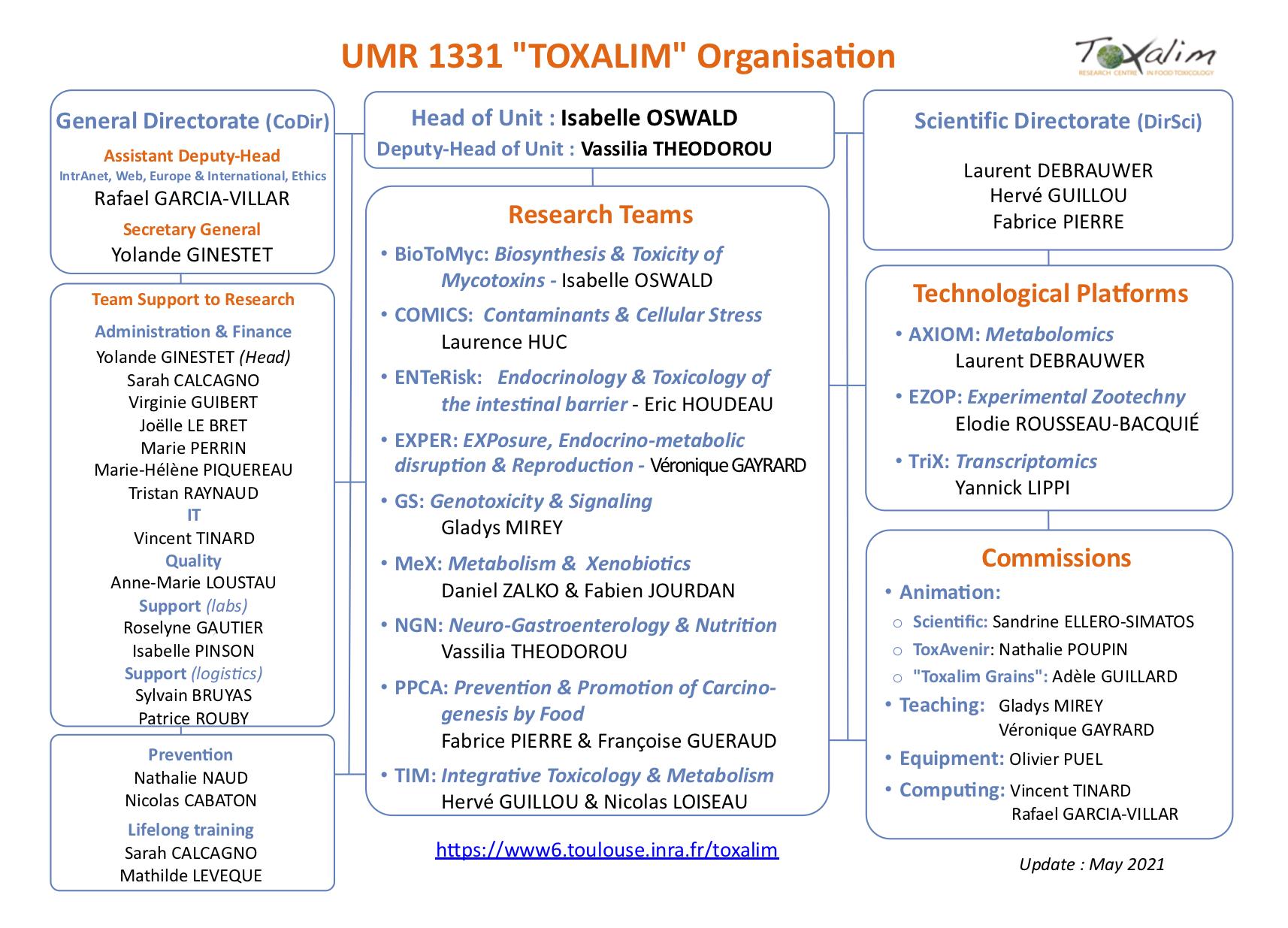 toxalim organisation flowchart_V17_202105