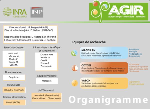 Organigramme UMR AGIR