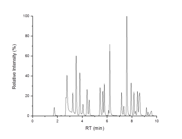Chromato lipido